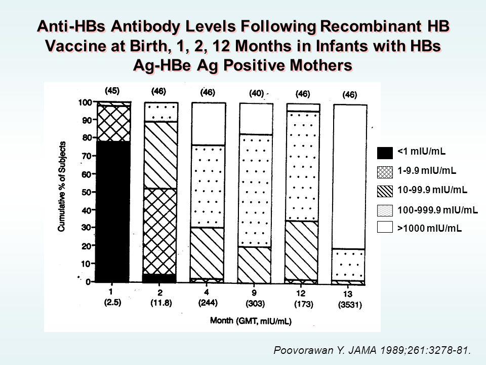 Poovorawan Y. JAMA 1989;261:3278-81. <1 mlU/mL 1-9.9 mlU/mL 10-99.9 mlU/mL 100-999.9 mlU/mL >1000 mlU/mL Anti-HBs Antibody Levels Following Recombinan
