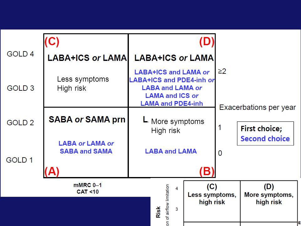 Less symptoms High risk More symptoms High risk