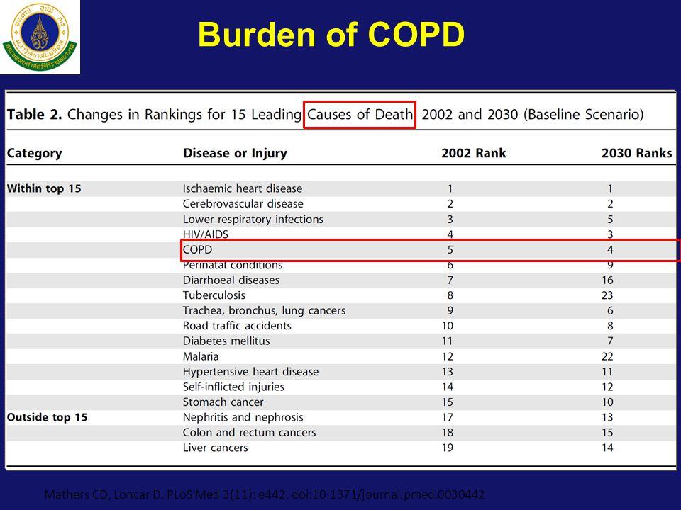 Burden of COPD Mathers CD, Loncar D. PLoS Med 3(11): e442. doi:10.1371/journal.pmed.0030442