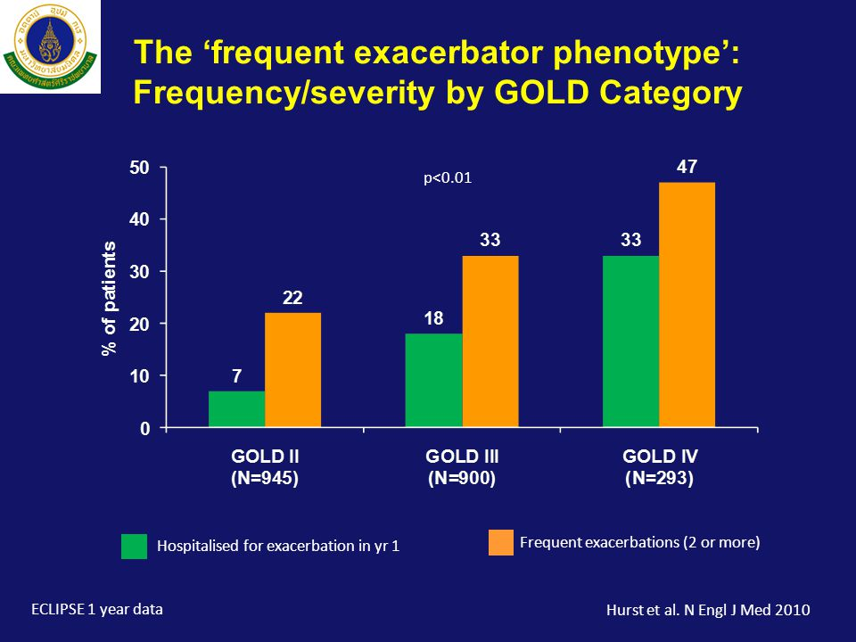 The 'frequent exacerbator phenotype': Frequency/severity by GOLD Category p<0.01 Hospitalised for exacerbation in yr 1 Frequent exacerbations (2 or more) ECLIPSE 1 year data Hurst et al.