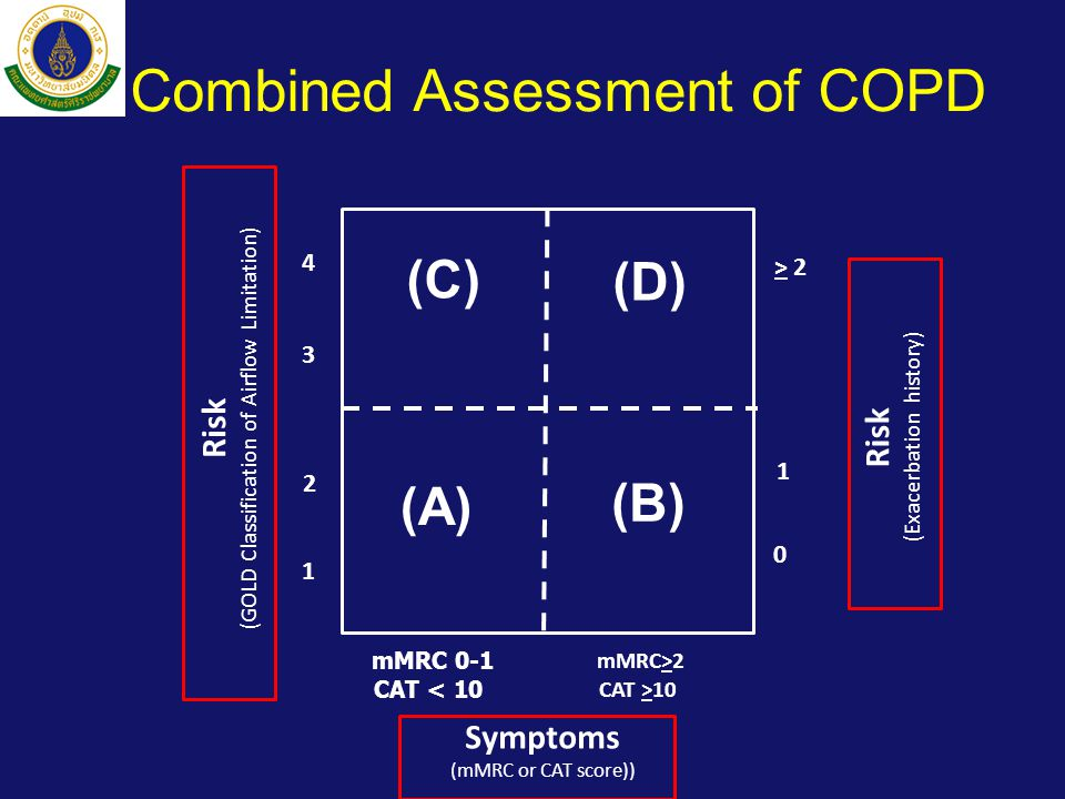 Combined Assessment of COPD Risk (GOLD Classification of Airflow Limitation) Risk (Exacerbation history) > 2 1 0 (C) (D) (A) (B) mMRC 0-1 CAT < 10 4 3 2 1 mMRC>2 CAT >10 Symptoms (mMRC or CAT score))