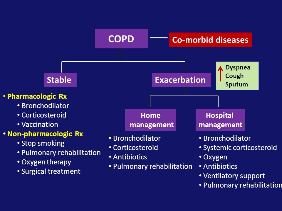 COPD StableExacerbation • Pharmacologic Rx • Bronchodilator • Corticosteroid • Vaccination • Non-pharmacologic Rx • Stop smoking • Pulmonary rehabilit