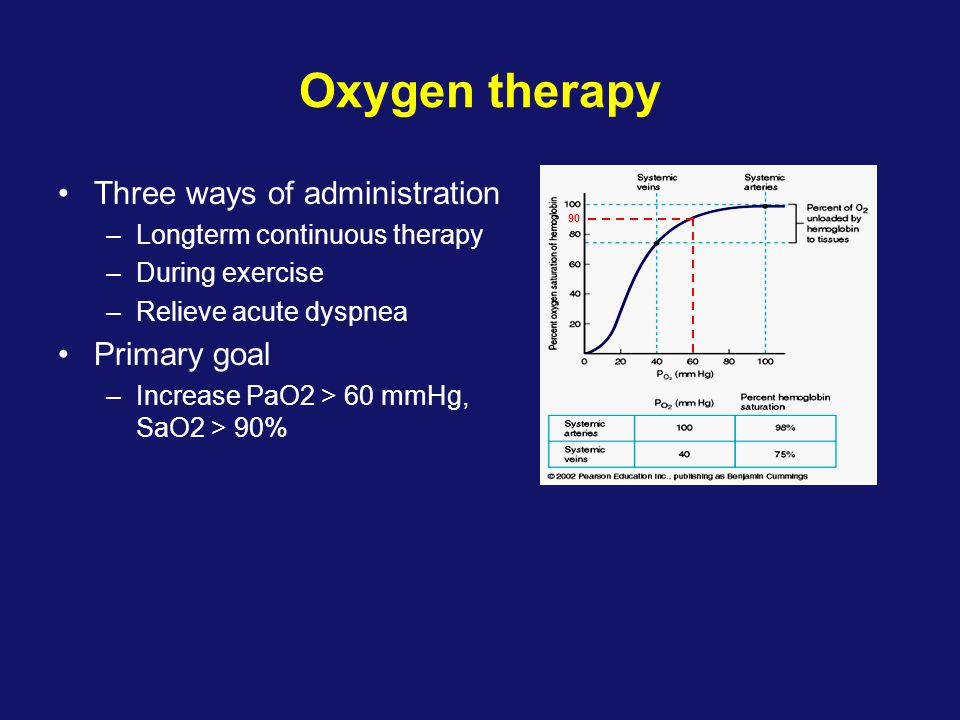Oxygen therapy •Three ways of administration –Longterm continuous therapy –During exercise –Relieve acute dyspnea •Primary goal –Increase PaO2 > 60 mm