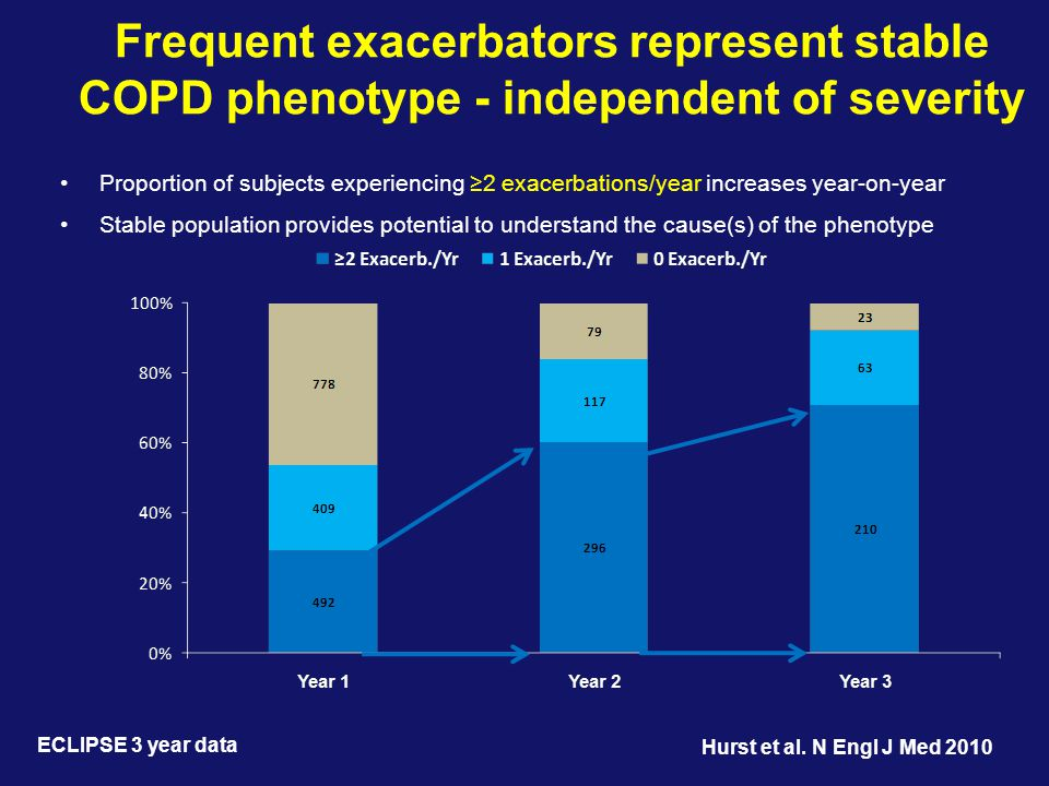 Frequent exacerbators represent stable COPD phenotype - independent of severity ECLIPSE 3 year data •Proportion of subjects experiencing ≥2 exacerbations/year increases year-on-year •Stable population provides potential to understand the cause(s) of the phenotype Hurst et al.