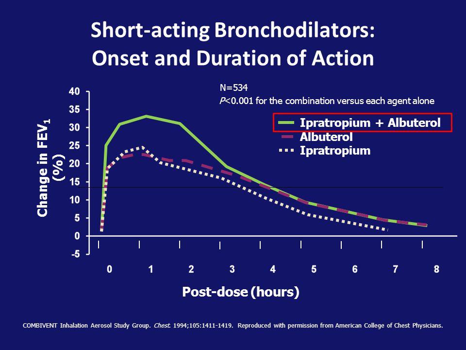Post-dose (hours) Change in FEV 1 (%) Ipratropium + Albuterol Albuterol Ipratropium COMBIVENT Inhalation Aerosol Study Group.