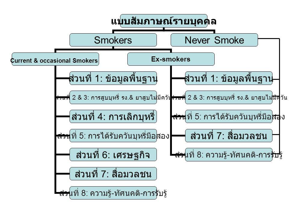 แบบสัมภาษณ์ รายบุคคล Smokers Current & occasional Smokers ส่วนที่ 1: ข้อมูล พื้นฐาน ส่วนที่ 2 & 3: การ สูบบุหรี่ รง.& ยาสูบไม่มีควัน ส่วนที่ 4: การเลิก บุหรี่ ส่วนที่ 5: การ ได้รับควันบุหรี่มือ สอง ส่วนที่ 6: เศรษฐกิจ ส่วนที่ 7: สื่อมวลชน ส่วนที่ 8: ความรู้ - ทัศนคติ - การรับรู้ Ex-smokers ส่วนที่ 1: ข้อมูล พื้นฐาน ส่วนที่ 2 & 3: การ สูบบุหรี่ รง.& ยาสูบไม่มีควัน ส่วนที่ 5: การ ได้รับควันบุหรี่มือ สอง ส่วนที่ 7: สื่อมวลชน ส่วนที่ 8: ความรู้ - ทัศนคติ - การรับรู้ Never Smoke