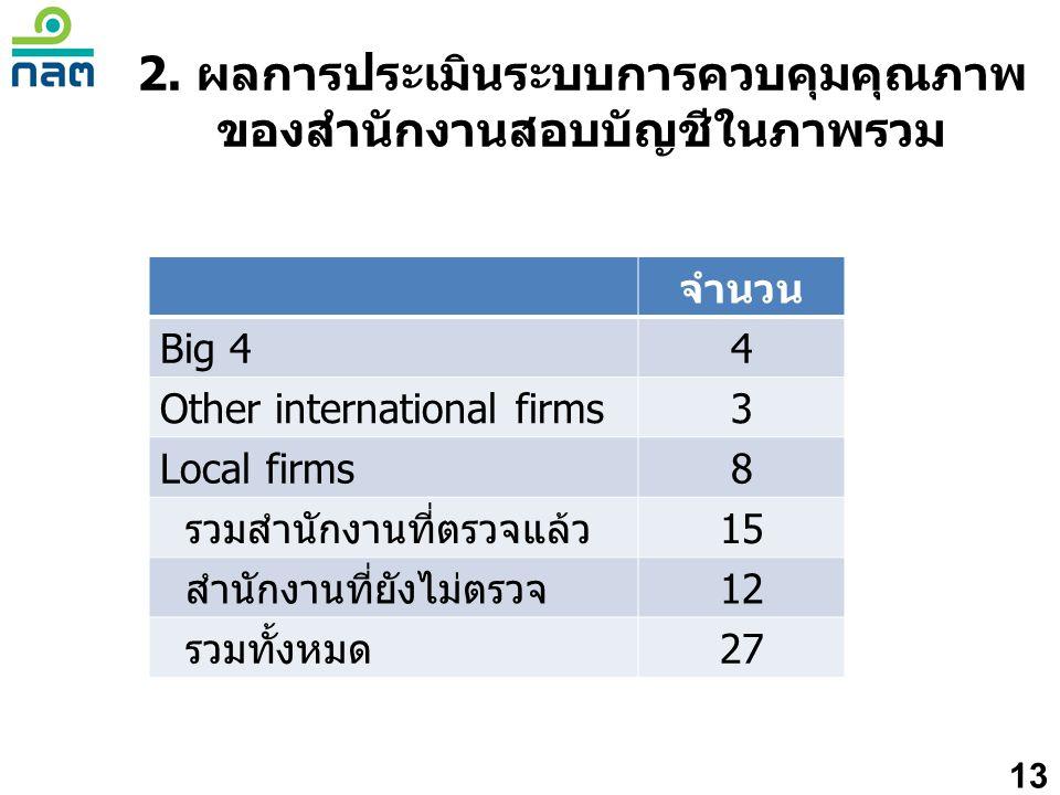 2. ผลการประเมินระบบการควบคุมคุณภาพ ของสำนักงานสอบบัญชีในภาพรวม 13 จำนวน Big 44 Other international firms3 Local firms8 รวมสำนักงานที่ตรวจแล้ว15 สำนักง