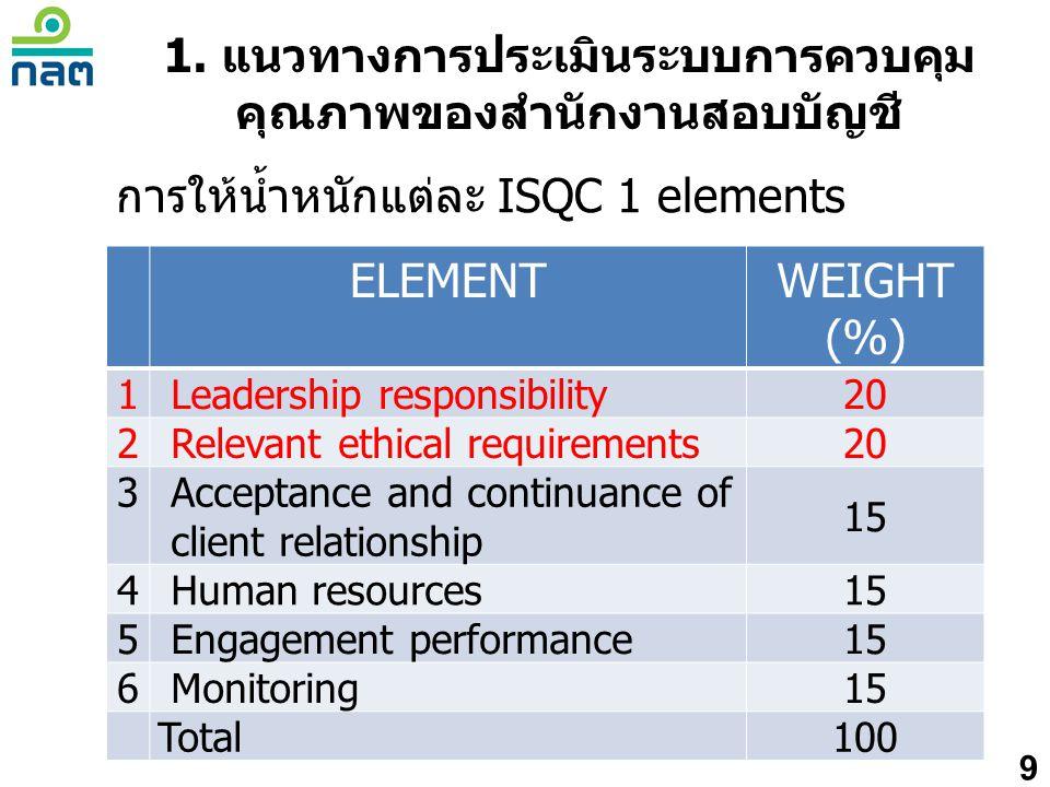 10 การให้คะแนน compliance ภาพรวม คะแนนเฉลี่ยคะแนน รวม คำอธิบาย เฉลี่ย 4.0 ขึ้นไป หรือ มี element ใดได้ 5 5ไม่ผ่าน ต้องปรับปรุง เฉลี่ย 3.5 - 4.04ผ่าน แต่ต้องปรับปรุง เฉลี่ย 2.5 - 3.53ผ่าน ระดับยอมรับได้ เฉลี่ย 1.5 – 2.52ผ่าน ระดับดี เฉลี่ยน้อยกว่า 1.51ผ่าน ระดับดีมาก 1.