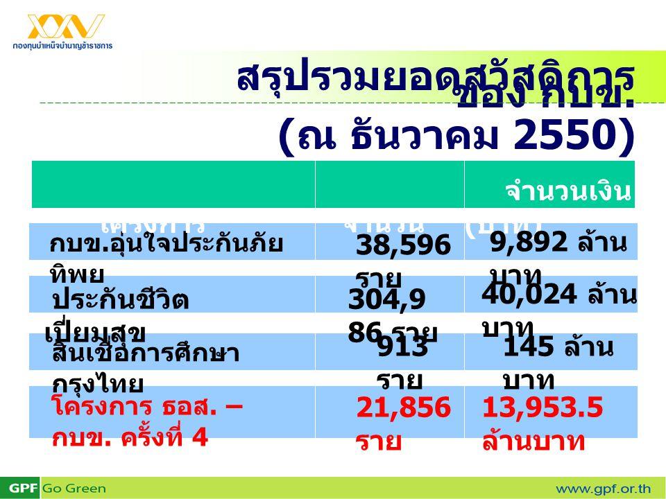 จำนวน จำนวนเงิน ( บาท ) สรุปรวมยอดสวัสดิการ ของ กบข. ( ณ ธันวาคม 2550) กบข. อุ่นใจประกันภัย ทิพย 38,596 ราย ประกันชีวิต เปี่ยมสุข 913 ราย 304,9 86 ราย