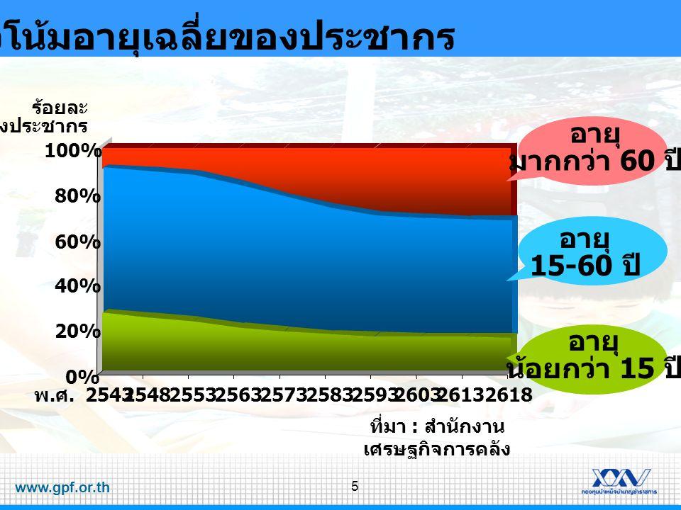 www.gpf.or.th 6 สัดส่วนคนทำงาน / ผู้สูงอายุ 0 20 40 60 80 100 2543254825632568 2595 ปี จำนวนคน คนทำงาน ผู้สูงอายุ คนทำงาน 13 100 16 100 23 100 31 100 50 100 ( คน ) ผู้สูงอายุ