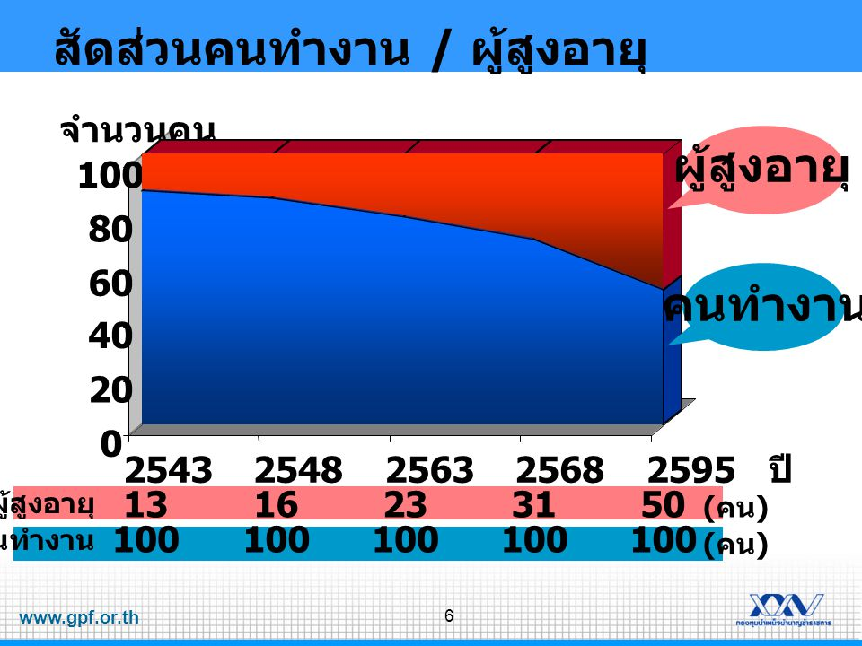 www.gpf.or.th 7 สถิติค่าใช้จ่ายของภาครัฐ ที่มา : พระราชบัญญัติ งบประมาณรายจ่ายประจำปี งบประมาณ พ.