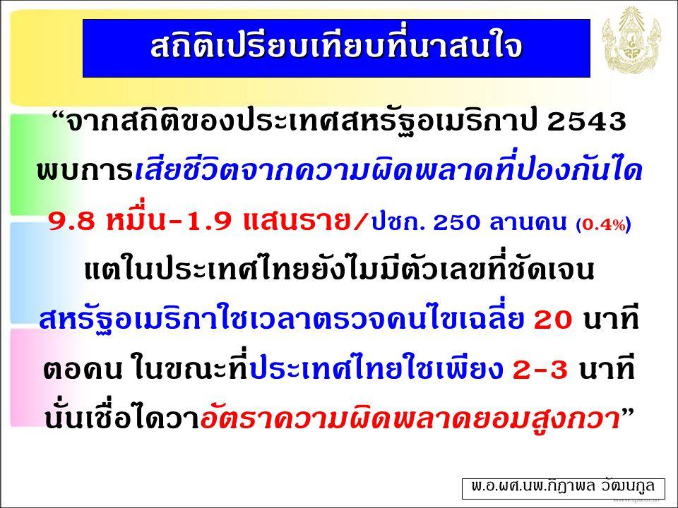 """""""จากสถิติของประเทศสหรัฐอเมริกาปี 2543 พบการเสียชีวิตจากความผิดพลาดที่ป้องกันได้ 9.8 หมื่น-1.9 แสนราย/ ปชก. 250 ล้านคน (0.4 % ) แต่ในประเทศไทยยังไม่มีต"""
