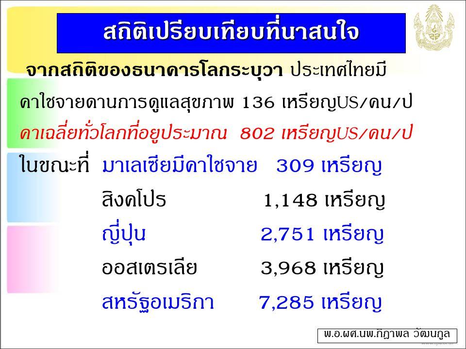 จากสถิติของธนาคารโลกระบุว่า ประเทศไทยมี ค่าใช้จ่ายด้านการดูแลสุขภาพ 136 เหรียญUS/คน/ปี ค่าเฉลี่ยทั่วโลกที่อยู่ประมาณ 802 เหรียญUS/คน/ปี ในขณะที่ มาเลเซียมีค่าใช้จ่าย 309 เหรียญ สิงคโปร์ 1,148 เหรียญ ญี่ปุ่น 2,751 เหรียญ ออสเตรเลีย 3,968 เหรียญ สหรัฐอเมริกา 7,285 เหรียญ พ.