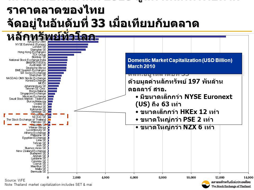 ณ สิ้นเดือนมีนาคม 2010 มูลค่าหลักทรัพย์ตาม ราคาตลาดของไทย จัดอยู่ในอันดับที่ 33 เมื่อเทียบกับตลาด หลักทรัพย์ทั่วโลก ตลท.