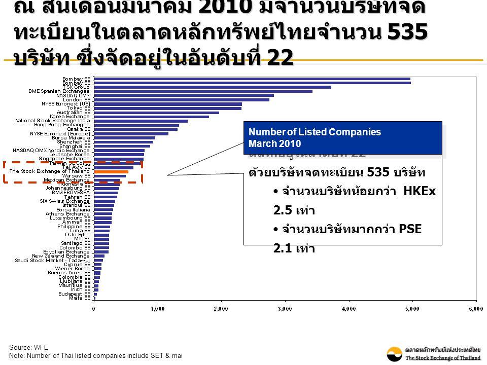 ณ สิ้นเดือนมีนาคม 2010 มีจำนวนบริษัทจด ทะเบียนในตลาดหลักทรัพย์ไทยจำนวน 535 บริษัท ซึ่งจัดอยู่ในอันดับที่ 22 ตลท.