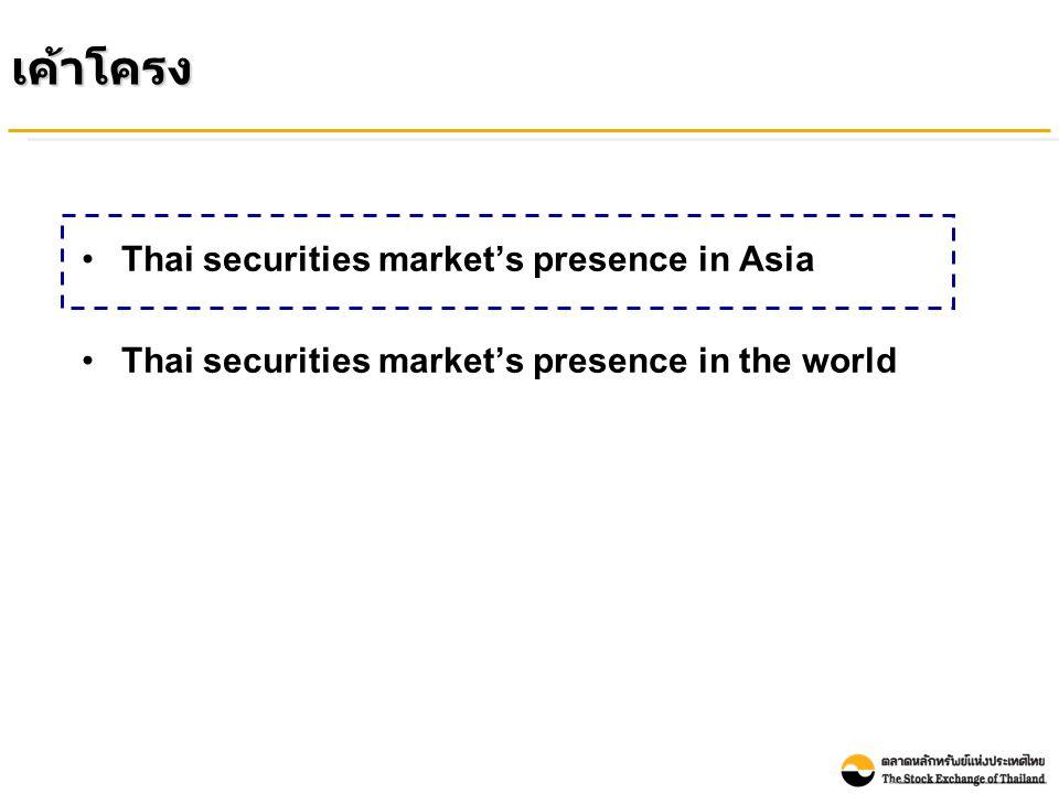 Market Capitalization to GDP Comparison : Asia Countries (End of Dec 2009) Unit: Percentage Note: - GDP is Nominal GDP Year 2009 in USD term from CEIC data - Market Capitalization from WFE as end of Dec 2009 Market Capitalization ของตลาดหลักทรัพย์ ไทยต่อ GDP ยังมีขนาดเล็ก เมื่อเทียบกับตลาดหลักทรัพย์อื่นในเอเชีย