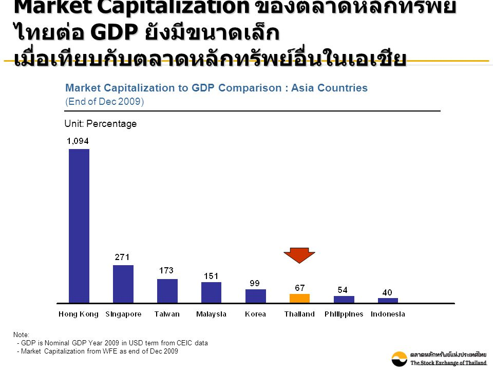 Number of Listed Companies : Asia Countries (As of March 31, 2010) Source: WFE Note: Thai listed companies include both SET & mai จำนวนบริษัทจดทะเบียนในตลาดหลักทรัพย์ไทย น้อยกว่าเมื่อเทียบกับประเทศอื่นในเอเชีย
