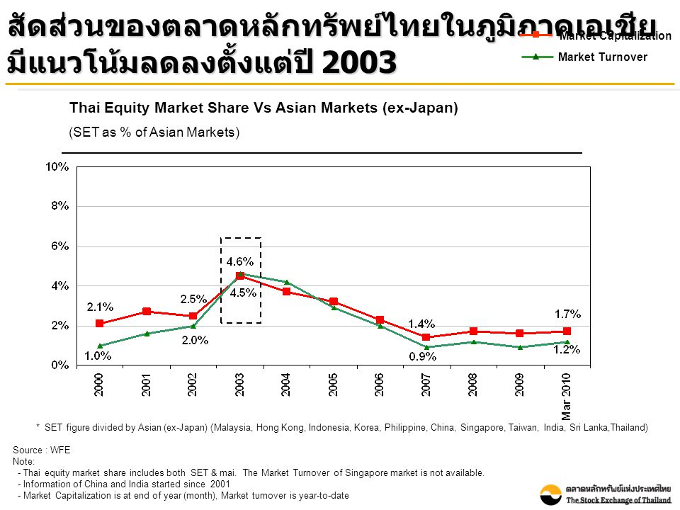 Source: Bloomberg as of 30 April 2010 Total Return : Selected Asian Countries Note: Performance was measured by the change in the main securities price index and dividends of each market relative to its value at end December 2000 ผลตอบแทนรวมจากการลงทุนในตลาดหลักทรัพย์ ไทย ณ สิ้นเดือนเมษายน 2010 เมื่อเทียบกับสิ้นปี 2000 เท่ากับร้อยละ 488 Thailand: 488%