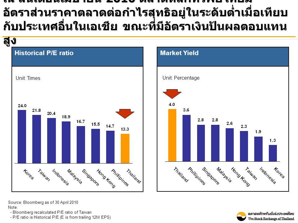 ณ สิ้นเดือนเมษายน 2010 ตลาดหลักทรัพย์ไทยมี อัตราส่วนราคาตลาดต่อกำไรสุทธิอยู่ในระดับต่ำเมื่อเทียบ กับประเทศอื่นในเอเชีย ขณะที่มีอัตราเงินปันผลตอบแทน สูง Market Yield Unit: Percentage Source: Bloomberg as of 30 April 2010 Note: - Bloomberg recalculated P/E ratio of Taiwan - P/E ratio is Historical P/E (E is from trailing 12M EPS) Historical P/E ratio Unit: Times