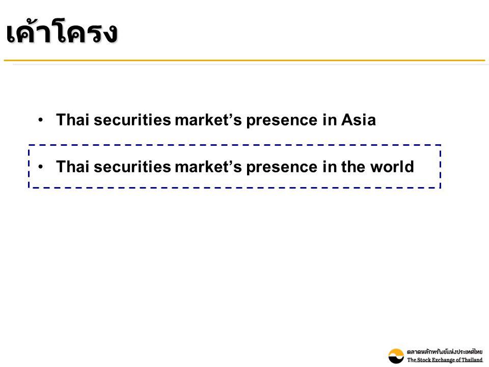 Index Performance of the Thai Stock Market Compared with Other Countries ( between as of 31 December 2009 and 30 April 2010) (% Growth YTD) ณ สิ้นเดือนเมษายน 2010 ดัชนีตลาดหลักทรัพย์ ทั่วโลกส่วนใหญ่ รวมถึงตลาดหลักทรัพย์ไทย ยังคงปรับตัวเพิ่มขึ้นจากสิ้นปี 2009 Source : Bloomberg