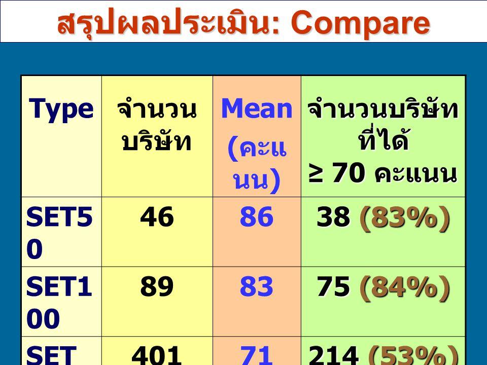 11 Type จำนวน บริษัท Mean ( คะแ นน ) จำนวนบริษัท ที่ได้ ≥ 70 คะแนน SET5 0 4686 38 (83%) SET1 00 8983 75 (84%) SET40171 214 (53%) MAI3267 11(34%) สรุปผลประเมิน : Compare
