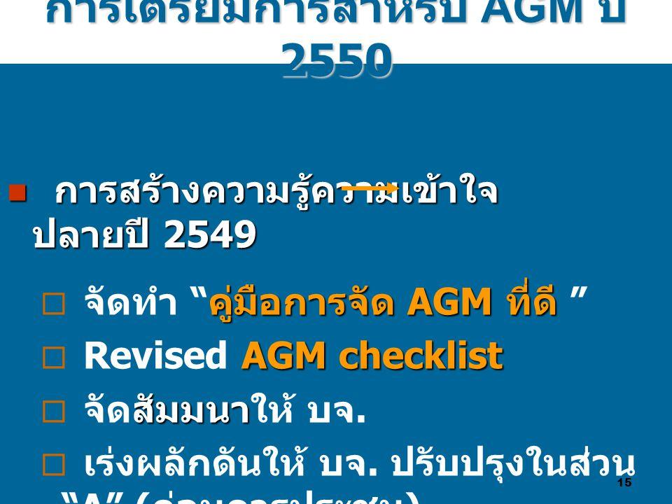 15  การสร้างความรู้ความเข้าใจ ปลายปี 2549 คู่มือการจัด AGM ที่ดี  จัดทำ คู่มือการจัด AGM ที่ดี AGM checklist  Revised AGM checklist สัมมนา  จัดสัมมนาให้ บจ.