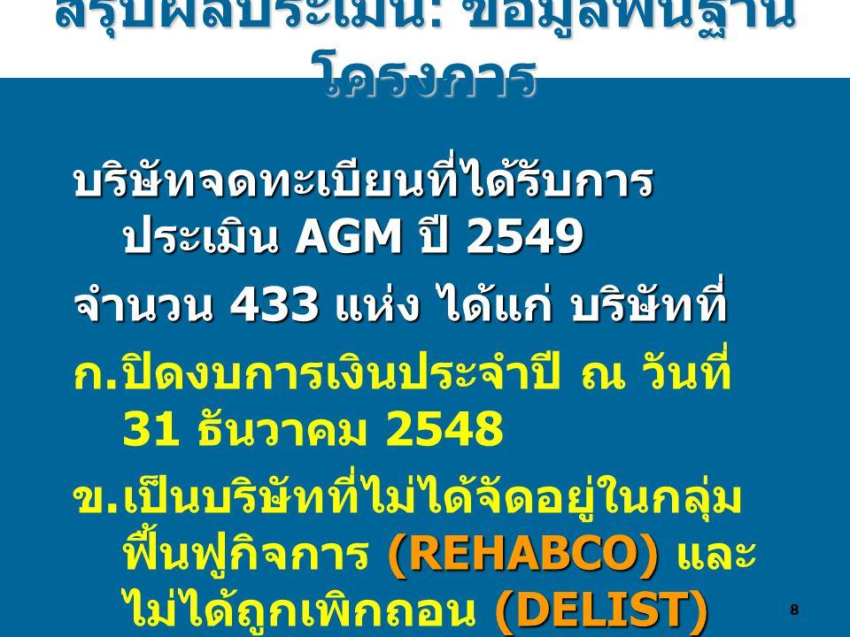 8 สรุปผลประเมิน : ข้อมูลพื้นฐาน โครงการ บริษัทจดทะเบียนที่ได้รับการ ประเมิน AGM ปี 2549 จำนวน 433 แห่ง ได้แก่ บริษัทที่ ก.ปิดงบการเงินประจำปี ณ วันที่ 31 ธันวาคม 2548 (REHABCO) (DELIST) ข.เป็นบริษัทที่ไม่ได้จัดอยู่ในกลุ่ม ฟื้นฟูกิจการ (REHABCO) และ ไม่ได้ถูกเพิกถอน (DELIST) จากการเป็นบริษัทจดทะเบียนใน ตลาดหลักทรัพย์ฯ