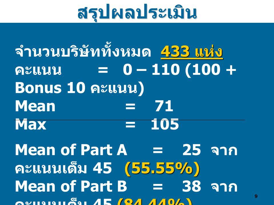 9สรุปผลประเมิน 433 แห่ง จำนวนบริษัททั้งหมด 433 แห่ง คะแนน = 0 – 110 (100 + Bonus 10 คะแนน ) Mean = 71 Max = 105 (55.55%) Mean of Part A = 25 จาก คะแนนเต็ม 45 (55.55%) (84.44%) (70%) Mean of Part B = 38 จาก คะแนนเต็ม 45 (84.44%) Mean of Part C = 7 จาก คะแนนเต็ม 10 (70%) (10%) Mean of Part D = 1 จาก คะแนนเต็ม 10 (10%)