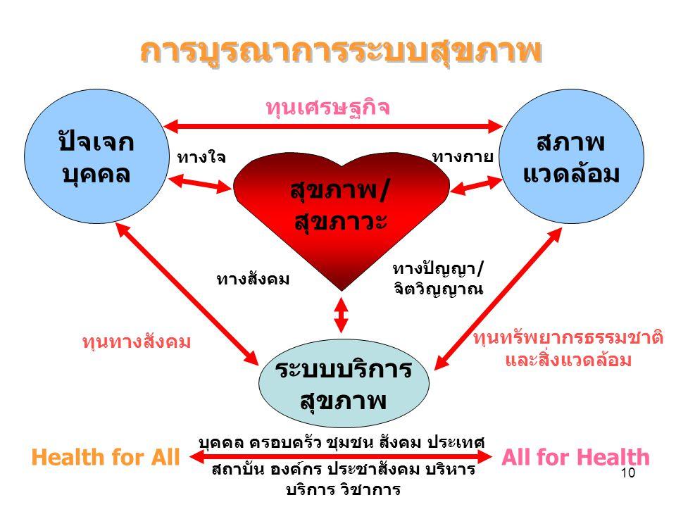 10 การบูรณาการระบบสุขภาพ สุขภาพ/ สุขภาวะ ปัจเจก บุคคล สภาพ แวดล้อม ระบบบริการ สุขภาพ Health for AllAll for Health บุคคล ครอบครัว ชุมชน สังคม ประเทศ สถาบัน องค์กร ประชาสังคม บริหาร บริการ วิชาการ ทุนเศรษฐกิจ ทางใจ ทางกาย ทางสังคม ทางปัญญา/ จิตวิญญาณ ทุนทรัพยากรธรรมชาติ และสิ่งแวดล้อม ทุนทางสังคม