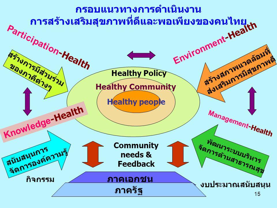 15 อ Healthy people Healthy Policy Healthy Community สนับสนุนการ จัดการองค์ความรู้ สร้างการมีส่วนร่วม ของภาคีต่างๆ สร้างสภาพแวดล้อมที่ ส่งเสริมการมีสุขภาพดี พัฒนาระบบบริหาร จัดการด้านสาธารณสุข ภาคเอกชน ภาครัฐ งบประมาณสนับสนุน กิจกรรม Community needs & Feedback กรอบแนวทางการดำเนินงาน การสร้างเสริมสุขภาพที่ดีและพอเพียงของคนไทย Participation -Health Environment -Health Knowledge -Health Management -Health