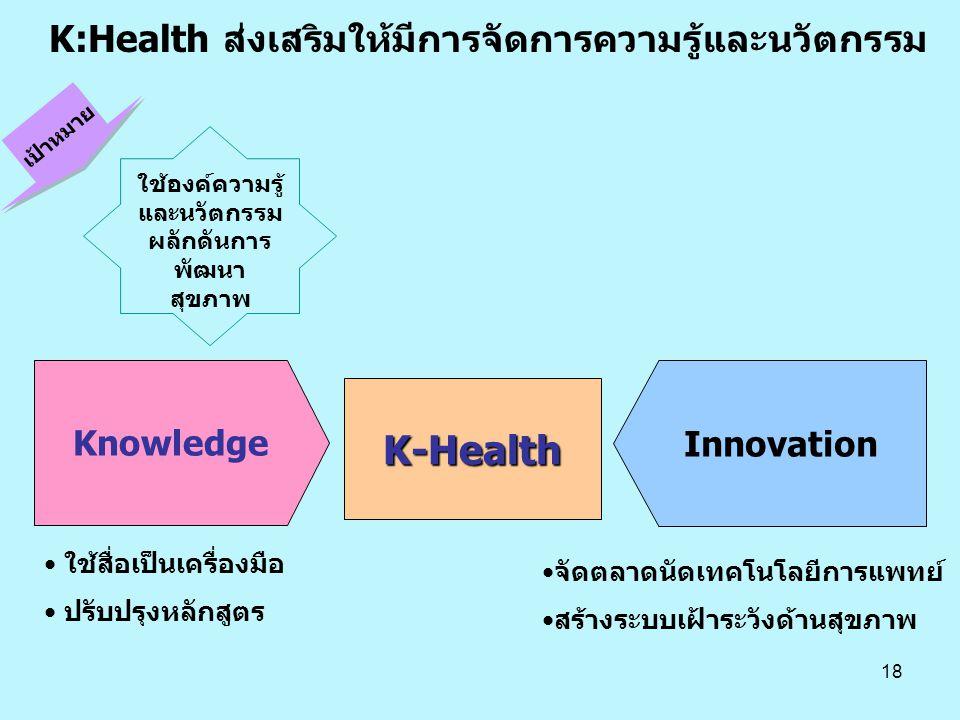 18 K:Health ส่งเสริมให้มีการจัดการความรู้และนวัตกรรม K-Health เป้าหมาย ใช้องค์ความรู้ และนวัตกรรม ผลักดันการ พัฒนา สุขภาพ Knowledge Innovation • ใช้สื่อเป็นเครื่องมือ • ปรับปรุงหลักสูตร •จัดตลาดนัดเทคโนโลยีการแพทย์ •สร้างระบบเฝ้าระวังด้านสุขภาพ