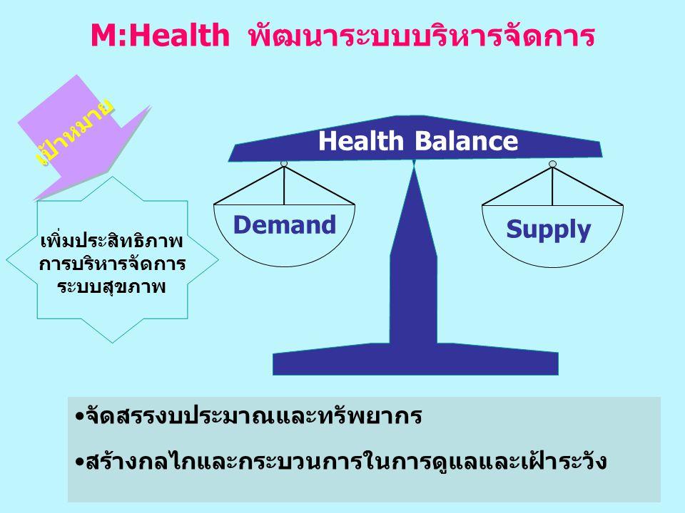 19 M:Health พัฒนาระบบบริหารจัดการ •จัดสรรงบประมาณและทรัพยากร •สร้างกลไกและกระบวนการในการดูแลและเฝ้าระวัง เพิ่มประสิทธิภาพ การบริหารจัดการ ระบบสุขภาพ เป้าหมาย Demand Supply Health Balance