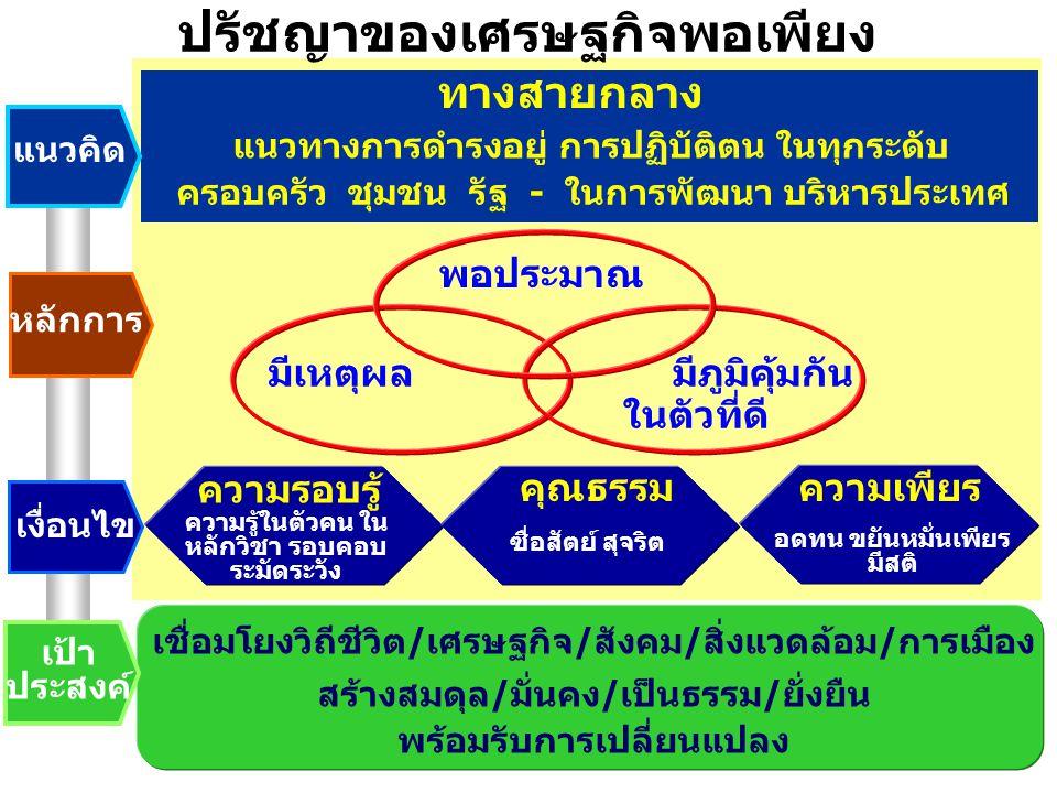 4 ปรัชญาของเศรษฐกิจพอเพียง แนวคิด หลักการ เงื่อนไข เป้า ประสงค์ ทางสายกลาง แนวทางการดำรงอยู่ การปฏิบัติตน ในทุกระดับ ครอบครัว ชุมชน รัฐ - ในการพัฒนา บริหารประเทศ พอประมาณ มีเหตุผล มีภูมิคุ้มกัน ในตัวที่ดี ความรอบรู้ คุณธรรมความเพียร ความรู้ในตัวคน ใน หลักวิชา รอบคอบ ระมัดระวัง ซื่อสัตย์ สุจริต อดทน ขยันหมั่นเพียร มีสติ เชื่อมโยงวิถีชีวิต / เศรษฐกิจ / สังคม / สิ่งแวดล้อม / การเมือง สร้างสมดุล / มั่นคง / เป็นธรรม / ยั่งยืน พร้อมรับการเปลี่ยนแปลง