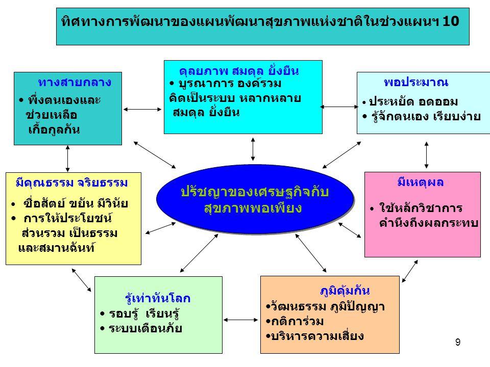 9 ปรัชญาของเศรษฐกิจกับ สุขภาพพอเพียง ปรัชญาของเศรษฐกิจกับ สุขภาพพอเพียง •พึ่งตนเองและ ช่วยเหลือ เกื้อกูลกัน •บูรณาการ องค์รวม คิดเป็นระบบ หลากหลาย สมดุล ยั่งยืน • ประหยัด อดออม •รู้จักตนเอง เรียบง่าย • ใช้หลักวิชาการ คำนึงถึงผลกระทบ • ซื่อสัตย์ ขยัน มีวินัย • การให้ประโยชน์ ส่วนรวม เป็นธรรม และสมานฉันท์ •รอบรู้ เรียนรู้ • ระบบเตือนภัย •วัฒนธรรม ภูมิปัญญา •กติการ่วม •บริหารความเสี่ยง ทางสายกลาง มีคุณธรรม จริยธรรม รู้เท่าทันโลก ภูมิคุ้มกัน ดุลยภาพ สมดุล ยั่งยืน พอประมาณ มีเหตุผล ทิศทางการพัฒนาของแผนพัฒนาสุขภาพแห่งชาติในช่วงแผนฯ 10