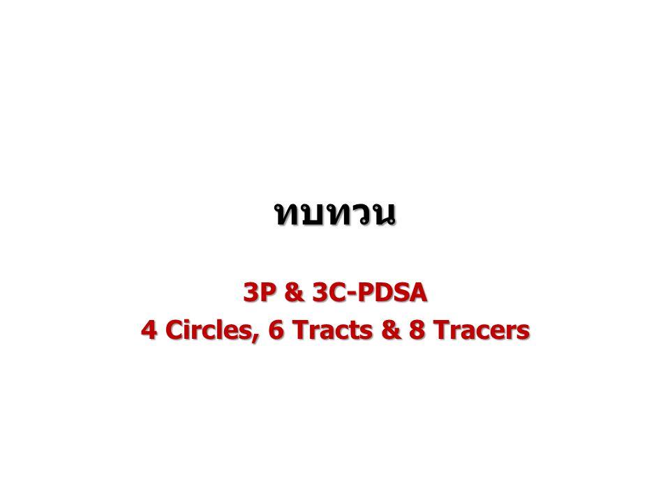 ทำไมต้องเป็น 3P 3P เป็นหลักพื้นฐานที่ง่ายที่สุด ใช้ได้กับทุกระดับ 3P ย้ำให้เราต้องเข้าใจเป้าหมายของทุกสิ่งที่เราทำ 3P เป็นเครื่องมือให้เราทบทวนงานของเราอย่างง่ายที่สุด ไม่ ต้องเน้นเอกสาร แต่นำไปสู่การปรับปรุงโดยทันที 3P เป็นหลักพื้นฐานที่ง่ายที่สุด ใช้ได้กับทุกระดับ 3P ย้ำให้เราต้องเข้าใจเป้าหมายของทุกสิ่งที่เราทำ 3P เป็นเครื่องมือให้เราทบทวนงานของเราอย่างง่ายที่สุด ไม่ ต้องเน้นเอกสาร แต่นำไปสู่การปรับปรุงโดยทันที 3 พยายามหาจุดร่วมของเครื่องมือต่างๆ