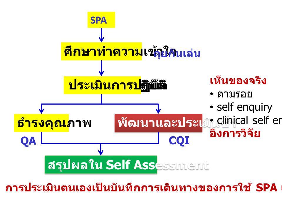 SPA ศึกษาทำความเข้าใจ ประเมินการปฏิบัติ ธำรงคุณภาพ พัฒนาและประเมินซ้ำ สรุปผลใน Self Assessment ประเมินการปฏิบัติ คุยกันเล่น เห็นของจริง • ตามรอย •self