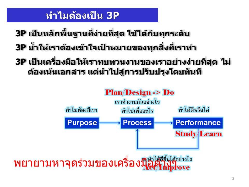 ทำไมต้องเป็น 3P 3P เป็นหลักพื้นฐานที่ง่ายที่สุด ใช้ได้กับทุกระดับ 3P ย้ำให้เราต้องเข้าใจเป้าหมายของทุกสิ่งที่เราทำ 3P เป็นเครื่องมือให้เราทบทวนงานของเ