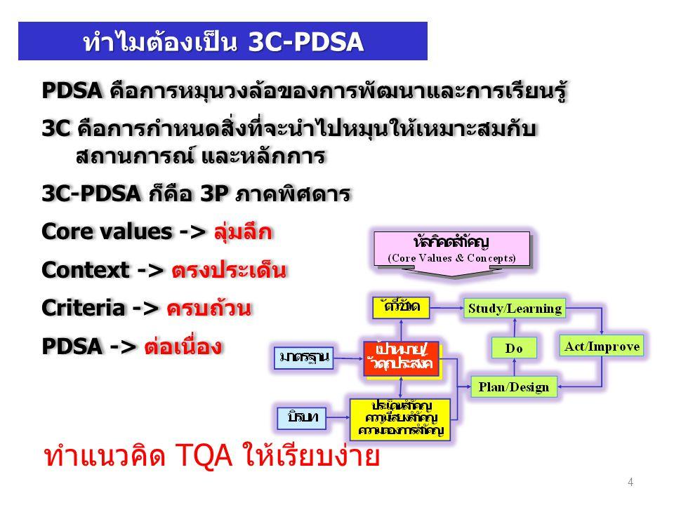 ทำไมต้องเป็น 3C-PDSA PDSA คือการหมุนวงล้อของการพัฒนาและการเรียนรู้ 3C คือการกำหนดสิ่งที่จะนำไปหมุนให้เหมาะสมกับ สถานการณ์ และหลักการ 3C-PDSA ก็คือ 3P