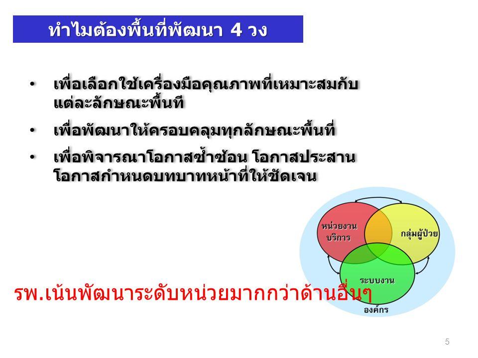 16 มีอะไรที่เปลี่ยนแปลงไป ? • มีการปรับปรุง CPG และย้ำให้ทุกคน ปฏิบัติตาม เมื่อเทียบกับ 3 P = ?