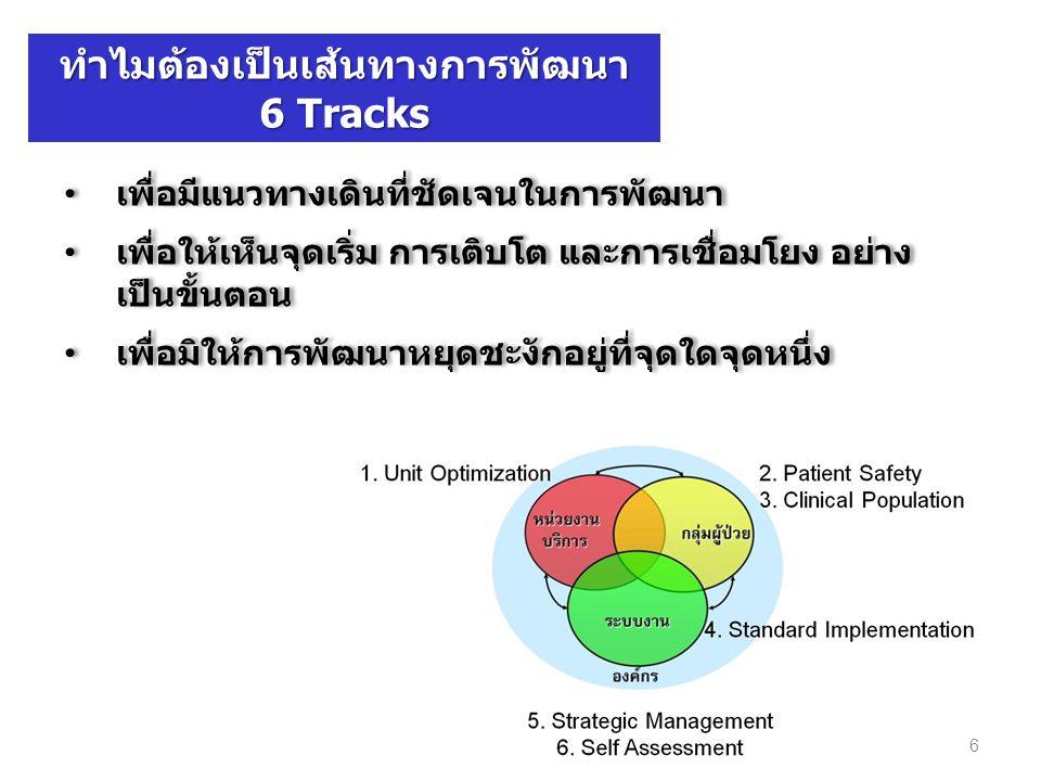 7 1.Unit Optimization2. Patient Safety 3. Clinical Population 5.