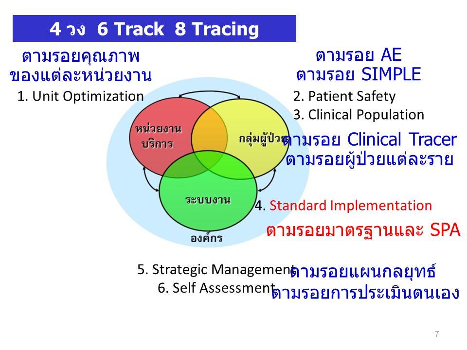 Standards SPA คืออะไร Practice Assessment นำมาตรฐาน มาสู่การปฏิบัติ ประเมินให้เห็นชัด Purpose Process Performance