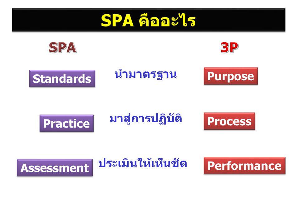 SPA ศึกษาทำความเข้าใจ ประเมินการปฏิบัติ ธำรงคุณภาพพัฒนาและประเมินซ้ำ สรุปผลใน Self Assessment ประเมินการปฏิบัติ คุยกันเล่น เห็นของจริง • ตามรอย •self enquiry •clinical self enquiry อิงการวิจัย QA CQI การประเมินตนเองเป็นบันทึกการเดินทางของการใช้ SPA และการพัฒนา