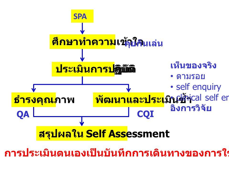Assessment เรียนรู้วิธีการใช้ ประโยชน์จาก SPA เรื่องเล่าที่ประทับใจ ประเมินตนเองเบื้องต้น คุยกันเล่น ศึกษาความหมายของคำที่ไม่เข้าใจ ระบุความมุ่งหมายของมาตรฐาน วิเคราะห์บริบทที่เกี่ยวข้อง เห็นของจริง โอกาสพัฒนา พัฒนา ประเมินผล ประเมินตนเองอย่างสมบูรณ์ อิงการวิจัย - + 1 2 3 4 5 6 7 8 9 Incident / Adverse Event Clinical Self Enquiry Incident / Adverse Event Clinical Self Enquiry 6 Standards Practice ทบทวนการใช้ core values