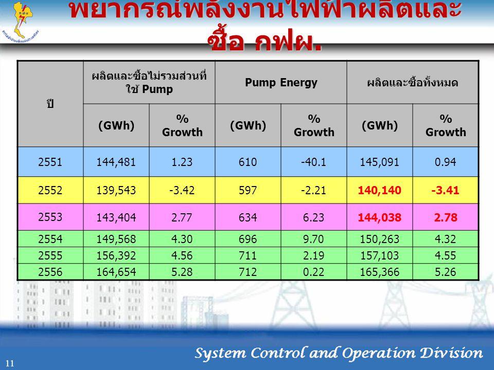 พยากรณ์พลังงานไฟฟ้าผลิตและ ซื้อ กฟผ. 11 ปี ผลิตและซื้อไม่รวมส่วนที่ ใช้ Pump Pump Energy ผลิตและซื้อทั้งหมด (GWh) % Growth (GWh) % Growth (GWh) % Grow