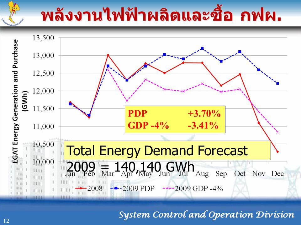 พลังงานไฟฟ้าผลิตและซื้อ กฟผ. 12 PDP+3.70% GDP -4%-3.41% Total Energy Demand Forecast 2009 = 140,140 GWh