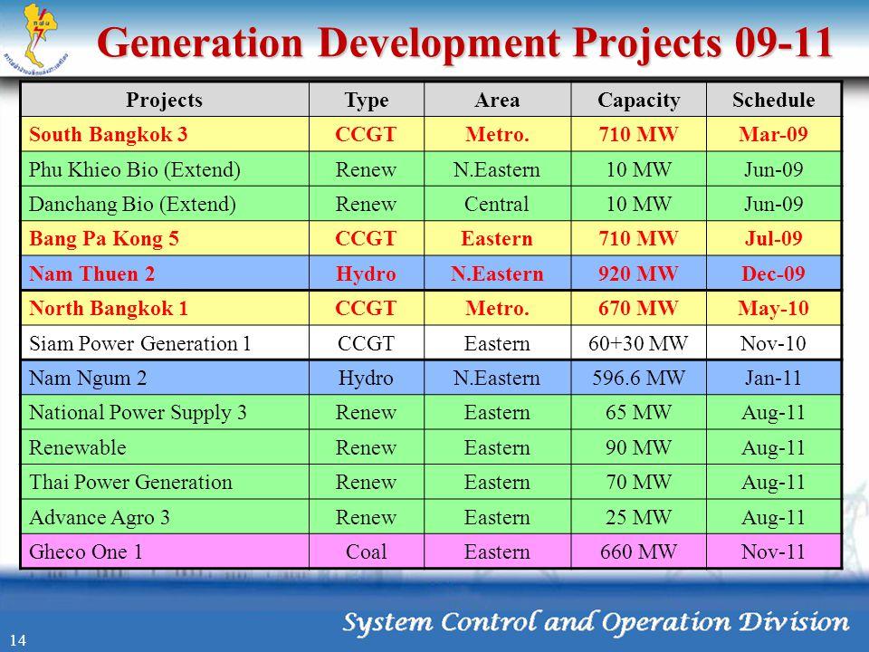 Generation Development Projects 09-11 ProjectsTypeAreaCapacitySchedule South Bangkok 3CCGTMetro.710 MWMar-09 Phu Khieo Bio (Extend)RenewN.Eastern10 MW
