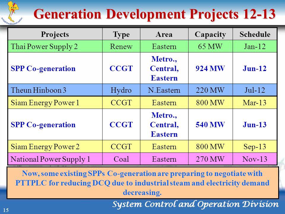 Generation Development Projects 12-13 ProjectsTypeAreaCapacitySchedule Thai Power Supply 2RenewEastern65 MWJan-12 SPP Co-generationCCGT Metro., Centra