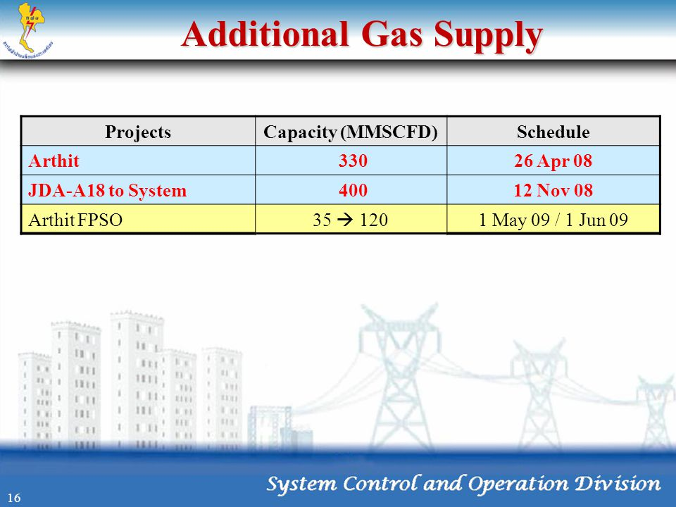 Additional Gas Supply 16 ProjectsCapacity (MMSCFD)Schedule Arthit 33026 Apr 08 JDA-A18 to System 40012 Nov 08 Arthit FPSO 35  120 1 May 09 / 1 Jun 09