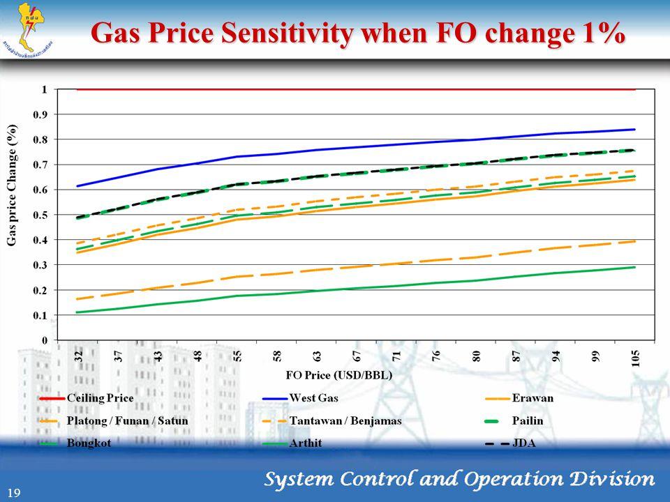 Gas Price Sensitivity when FO change 1% 19
