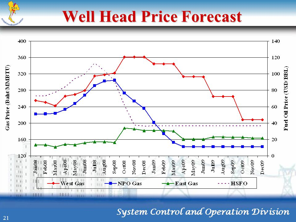 Well Head Price Forecast 21